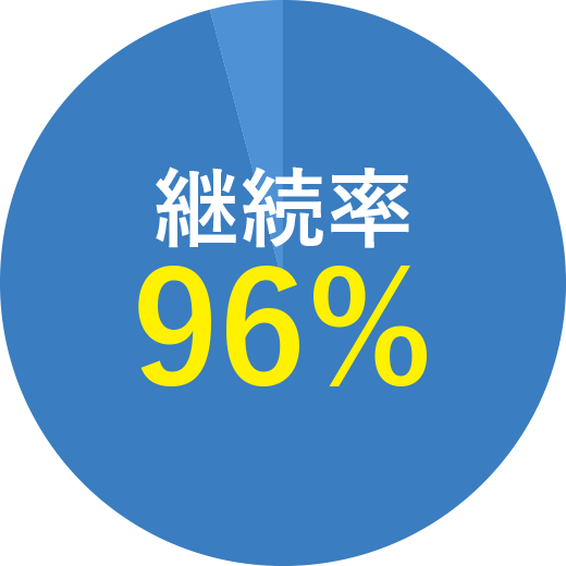 継続率96%
