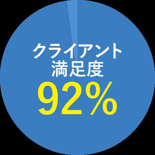 クライアント満足度92%
